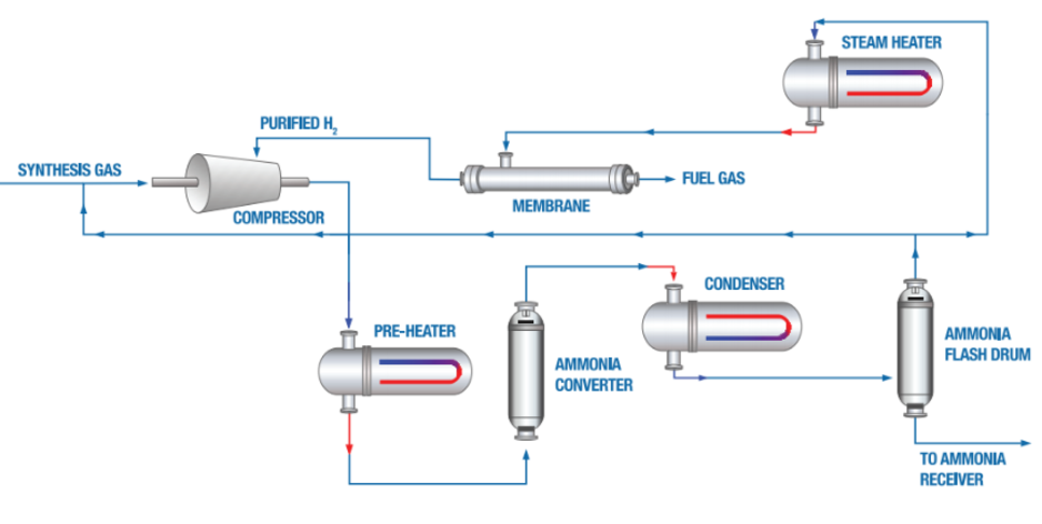 ammonia synthesis, hydrogen purification ammonia, hydrogen recovery ammonia, membranes