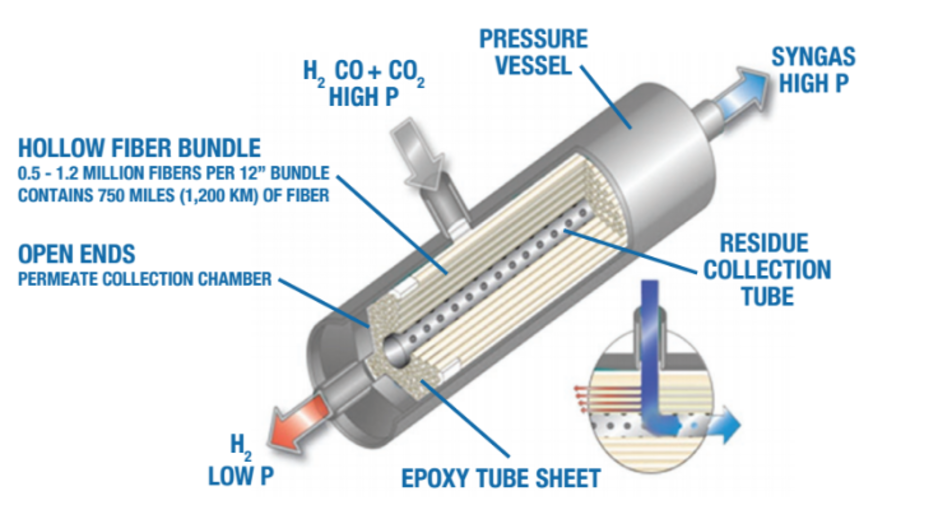 Compact Oxygen Generator Lower Cost Than Liquid Oxygen